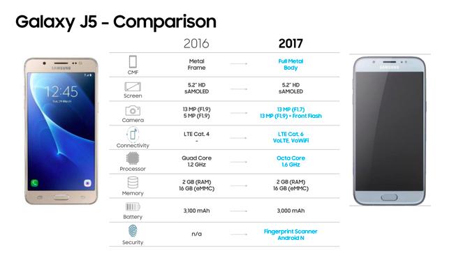 Samsung J5 (2017) dan Samsung J7 (2017)